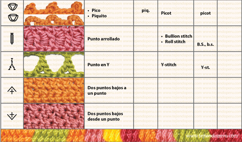 Cómo leer los esquemas: símbolos de crochet | El blog de trapillo.com